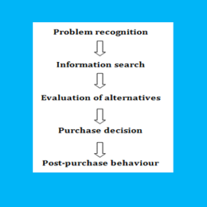 Consumer buying behaviour process