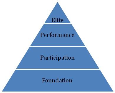 the sports development continuum
