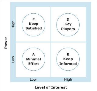 Mendelow stakeholder matrix