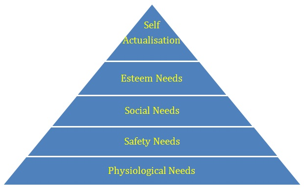 maslow hierarchy of needs in tourism Maslow's need hierarchy theory: applications and criticisms 1063 make their employees or subordinates become self-actualised this is because self.