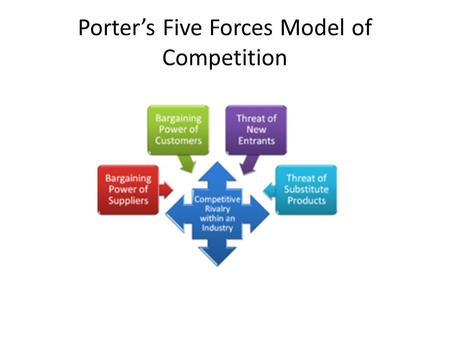 How and what for Porter 5 forces book