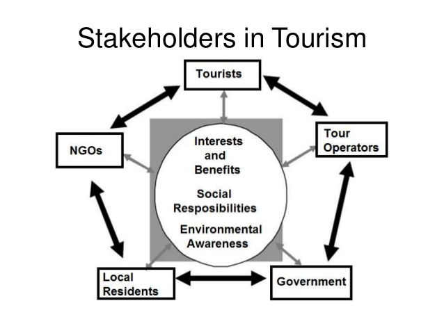 environmental impact on london restaurant industry tourism essay This lesson will discuss some of the sustainability and environmental issues of the hospitality industry it will also discuss how these issues impact the business and environment and close with.