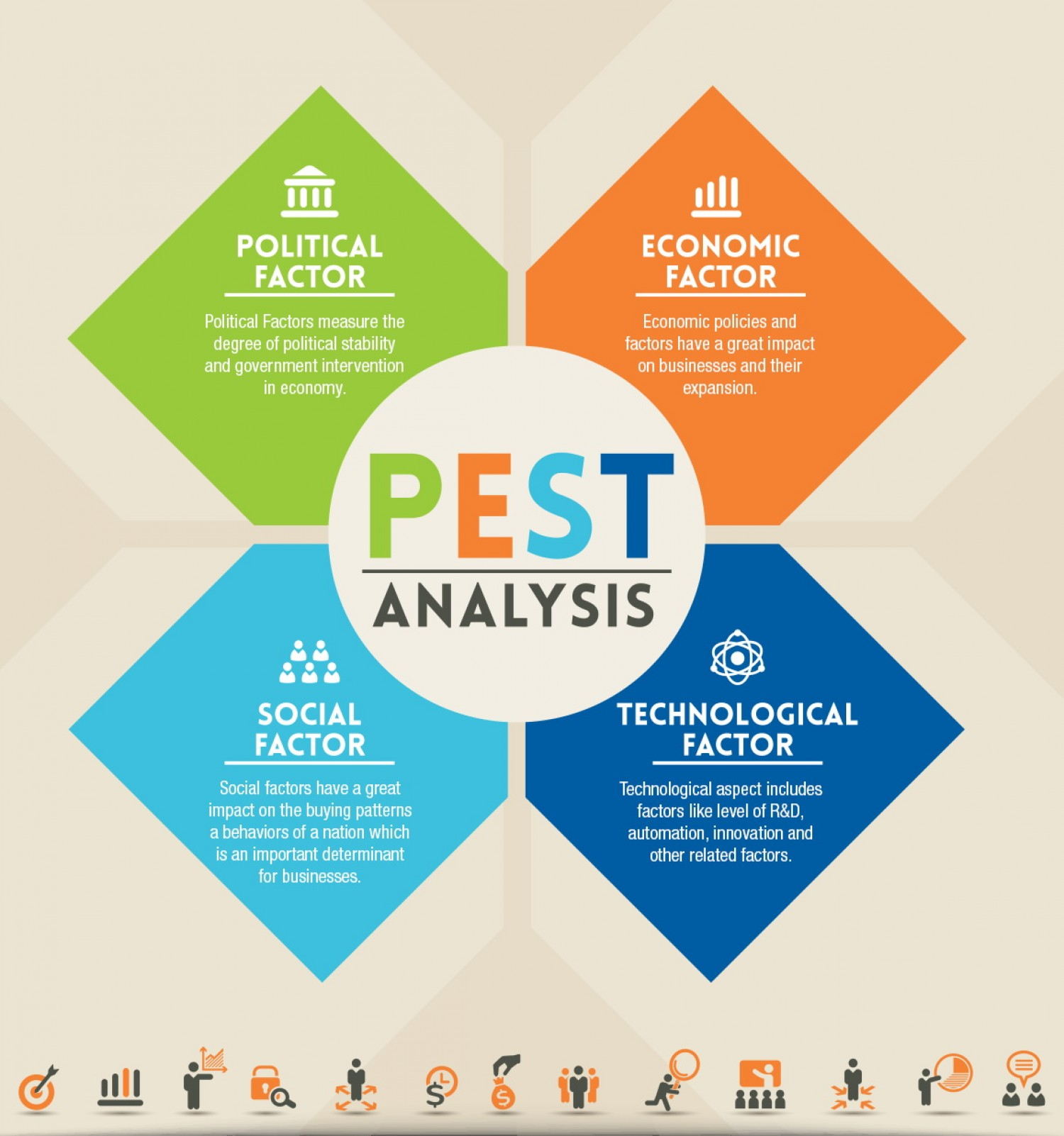lepestc analysis A pestle analysis is often used much like a swot analysis, only in more detail to determine if a business venture, product or opportunity will be viable for a company to pursue or to determine if the client should pursue the challenge.